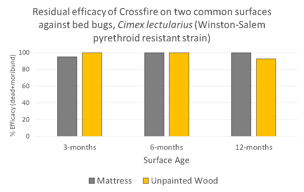 Residual Efficacy of CrossFire: Nearly 100% efficacy at 3-, 6-, 12-month marks for both mattress and unpainted wood