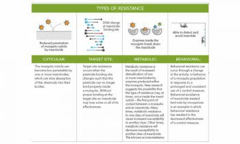 table to types of resistance