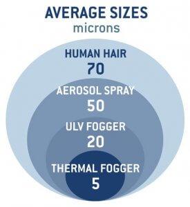 Average Micron Sizes: Human Hair - 70, Aerosol Spray - 50, ULV Fogger - 20, Thermal Fogger - 5